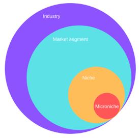 20-01-22-market-segments
