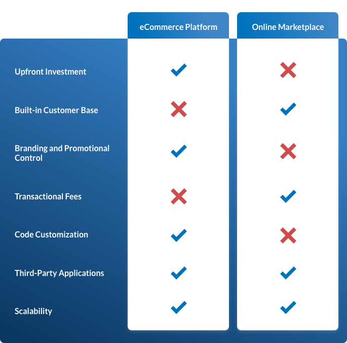 There are Pros and Cons for both Platforms and Marketplaces
