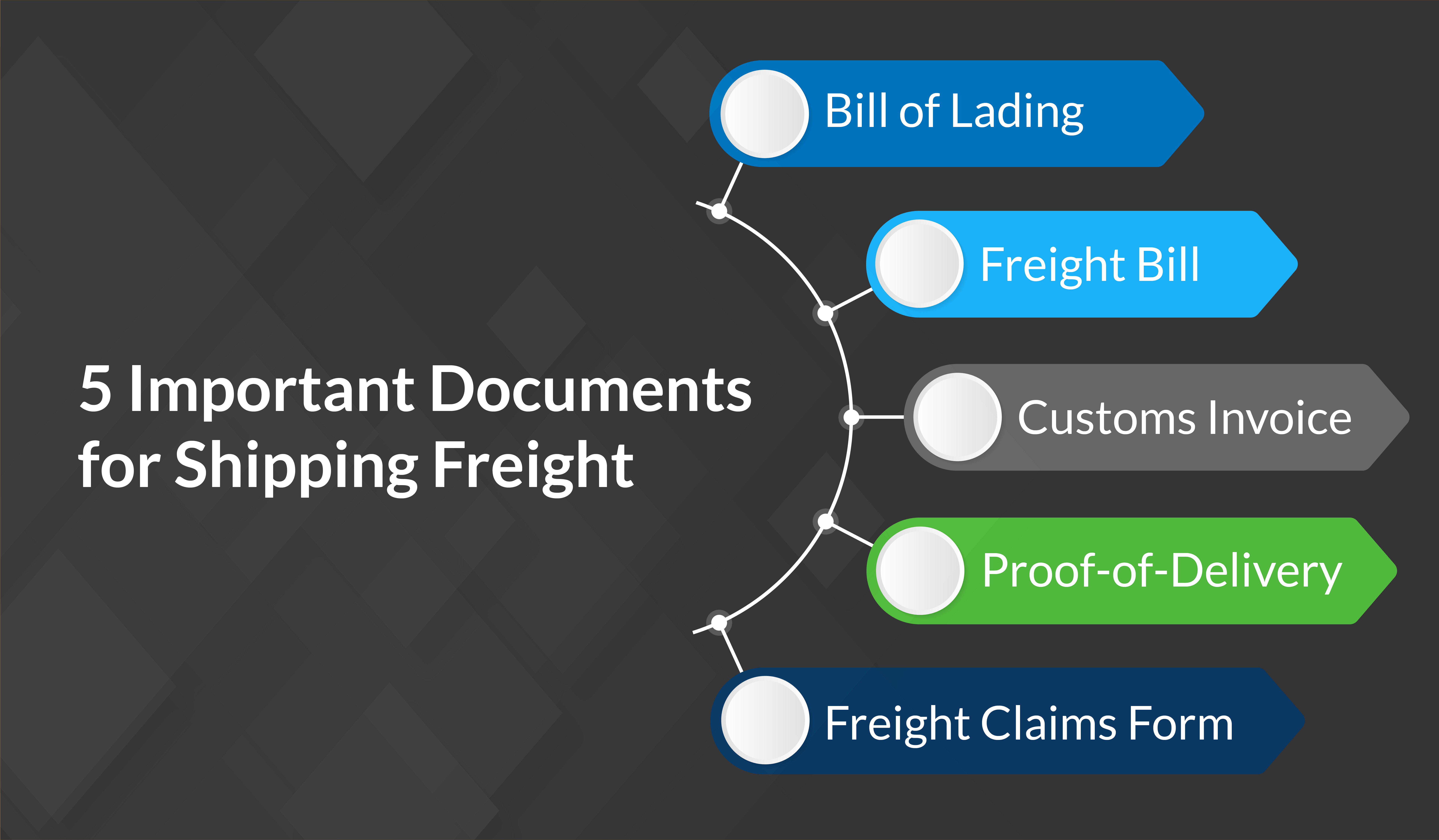 5 Shipping Documents You Need to Know!